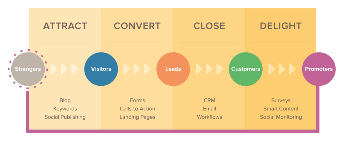 Inbound Marketing for Building Your Business